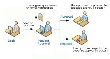 SAP B1 - Master Approval system
